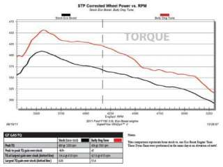 40410 ECOBOOST   Triple Dog GT Tuner for 2011 Ford F 150 3.5L Engines